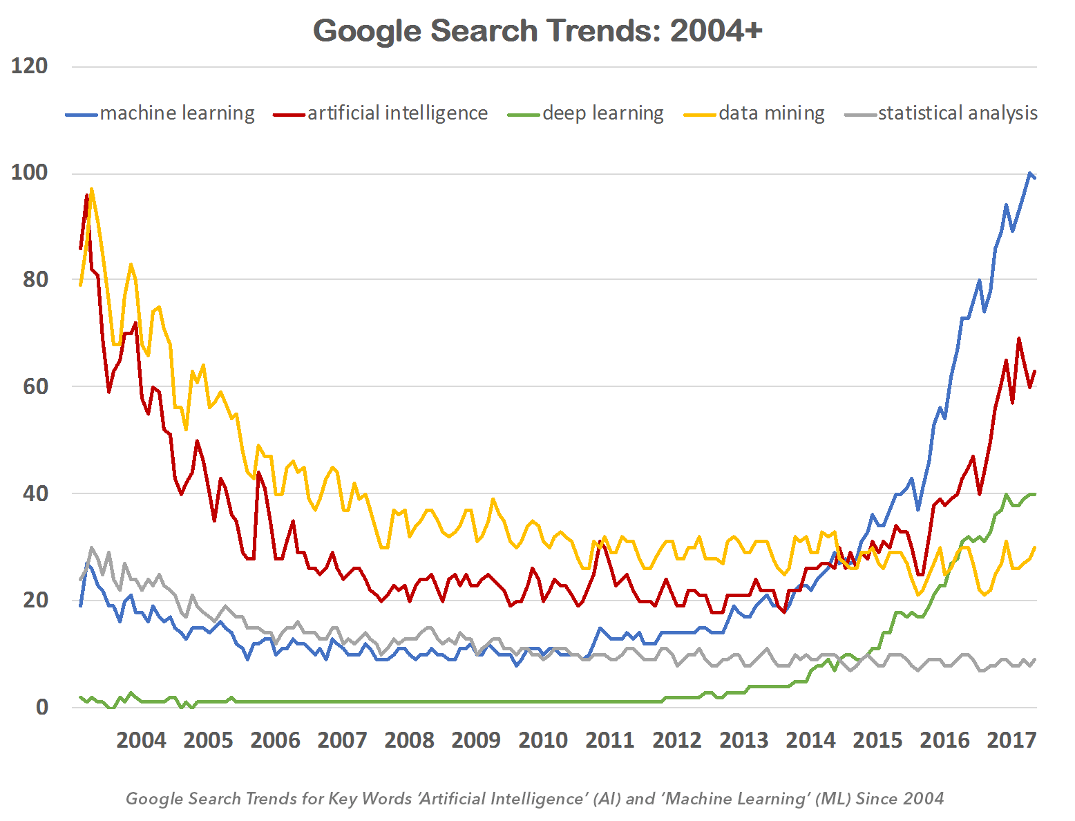 Google Search Trends: 2004 +